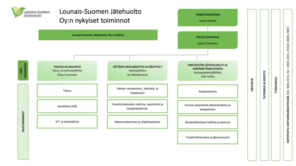 LSJH Organisaatiokaavio
